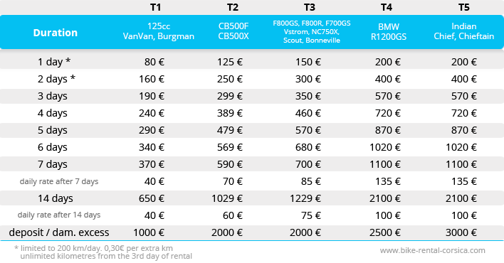 Motorbike rental on Corsica: prices